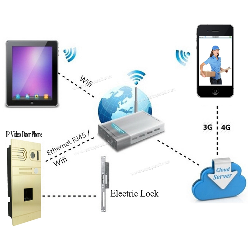 Global Fingerprint Video Door Phone IP Wireless Wifi Video Intercom Unlock  From Smartphones